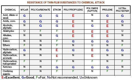 resistenza_chimica